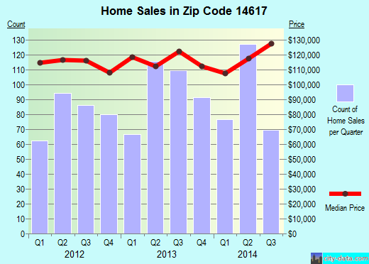 Zip code 14617 (Irondequoit, New York) real estate house value trends