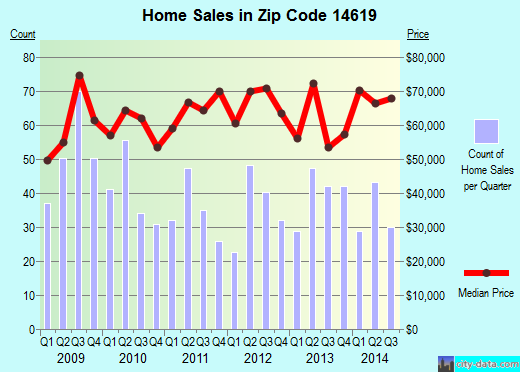 Zip code 14619 (ROCHESTER, New York) real estate house value trends