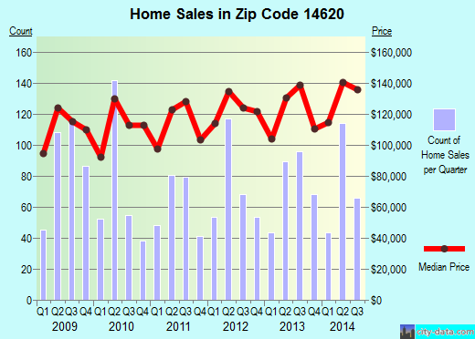 Zip code 14620 (Rochester, New York) real estate house value trends