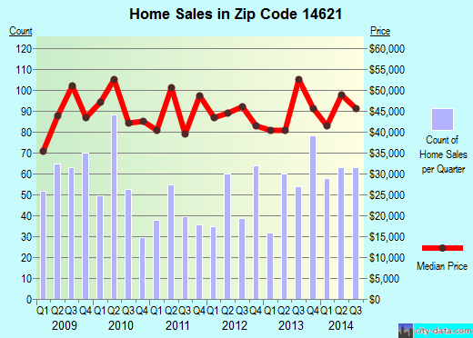 Zip code 14621 (ROCHESTER, New York) real estate house value trends