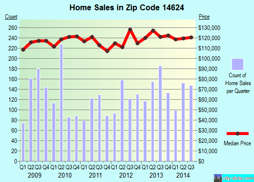Zip code 14624 (ROCHESTER, New York) real estate house value trends