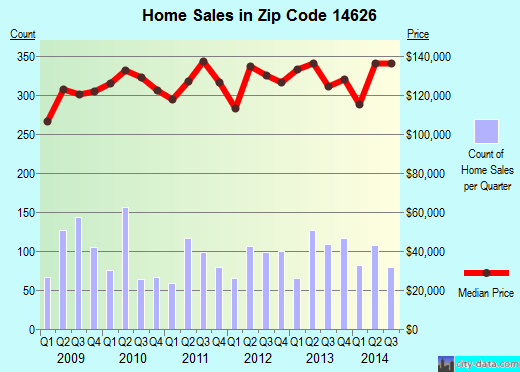 Zip code 14626 (Greece, New York) real estate house value trends