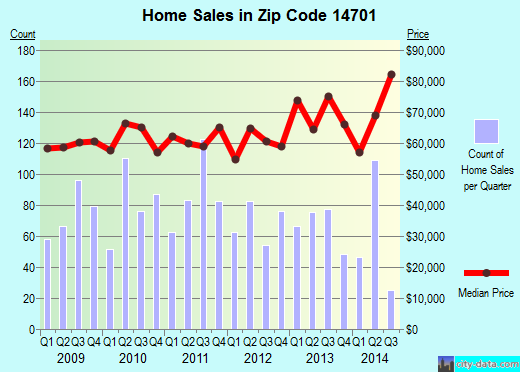 Zip code 14701 (Jamestown, New York) real estate house value trends