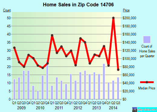 Zip code 14706 (St. Bonaventure, New York) real estate house value trends
