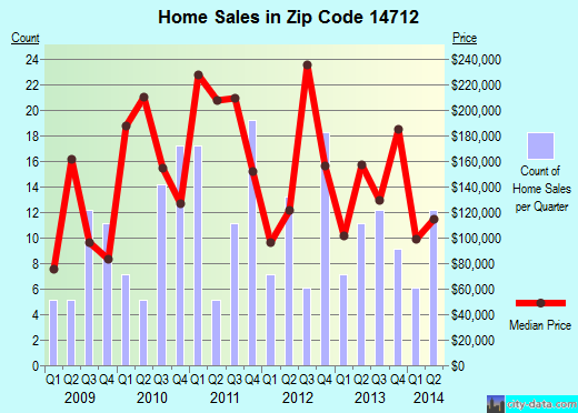 Zip code 14712 (Bemus Point, New York) real estate house value trends