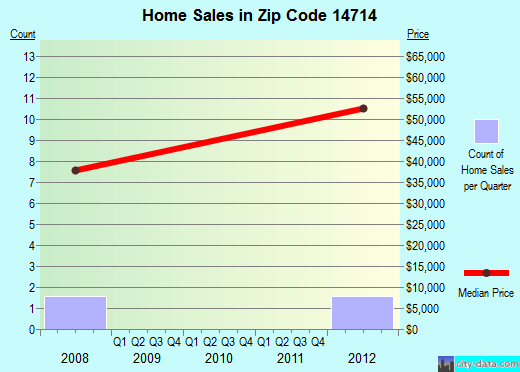 Zip code 14714 (, New York) real estate house value trends