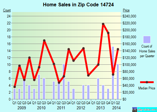 Zip code 14724 (, New York) real estate house value trends