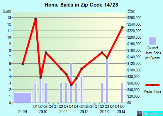 Zip code 14728 (, New York) real estate house value trends