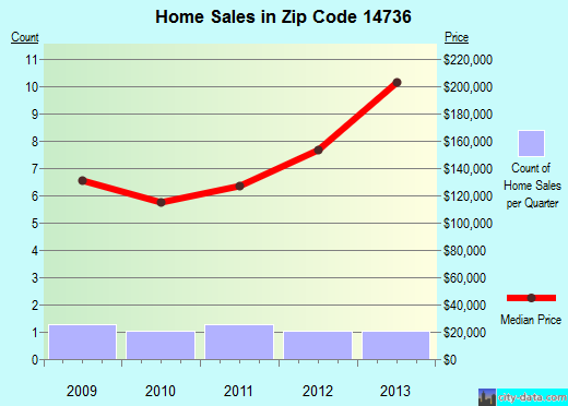 Zip code 14736 (, New York) real estate house value trends