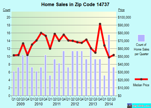Zip code 14737 (Franklinville, New York) real estate house value trends