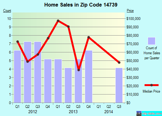 Zip code 14739 (Friendship, New York) real estate house value trends