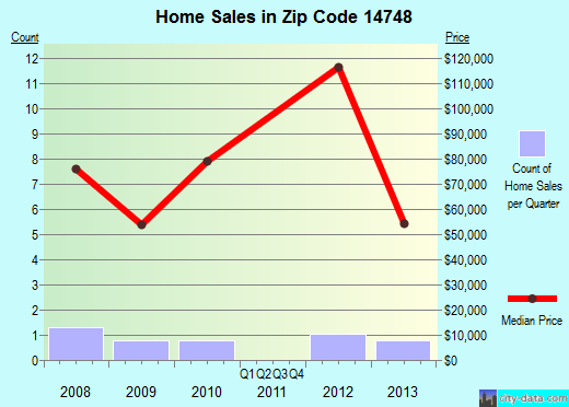 Zip code 14748 (Salamanca, New York) real estate house value trends