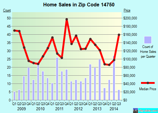 Zip code 14750 (Lakewood, New York) real estate house value trends