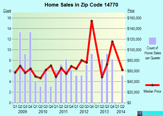 Zip code 14770 (Portville, New York) real estate house value trends