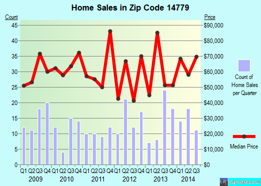 Zip code 14779 (Salamanca, New York) real estate house value trends