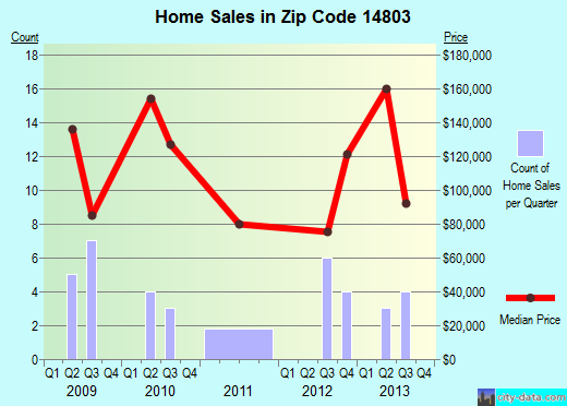 Zip code 14803 (ALFRED STATION, New York) real estate house value trends