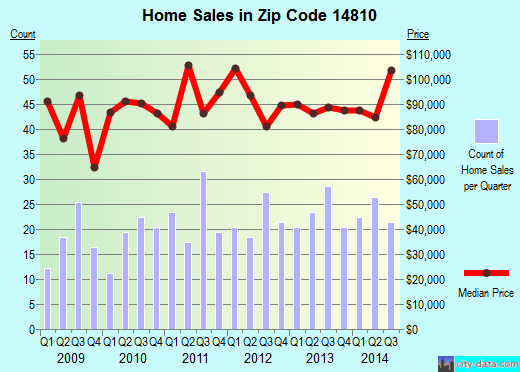 Zip code 14810 (Bath, New York) real estate house value trends