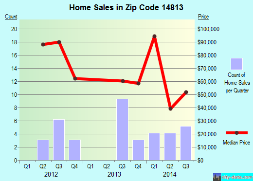Zip code 14813 (Belmont, New York) real estate house value trends