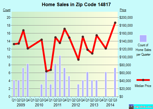 Zip code 14817 (BROOKTONDALE, New York) real estate house value trends