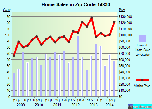 Zip code 14830 (Corning, New York) real estate house value trends