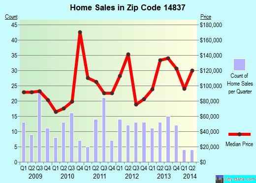 Zip code 14837 (Dundee, New York) real estate house value trends