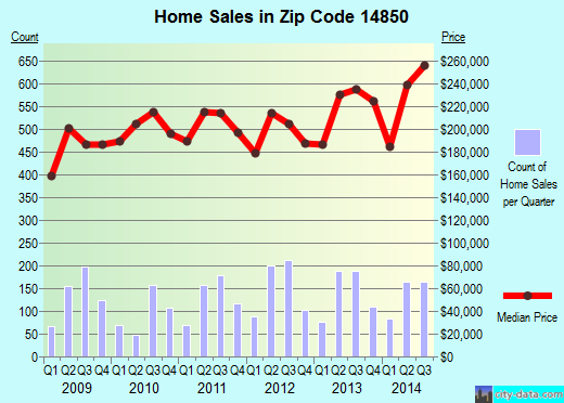 Zip code 14850 (South Hill, New York) real estate house value trends