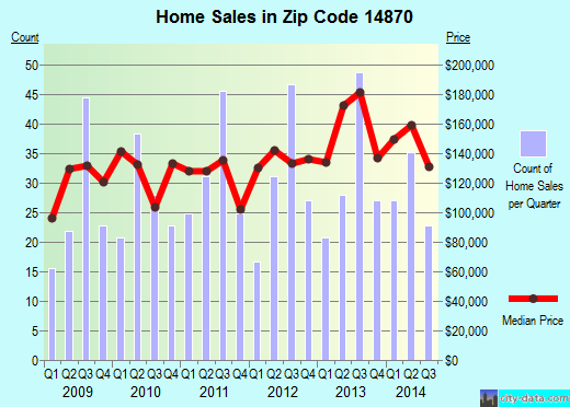 Zip code 14870 (Gang Mills, New York) real estate house value trends
