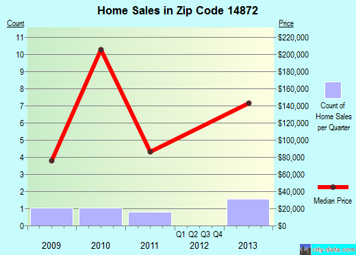 Zip code 14872 (PINE VALLEY, New York) real estate house value trends