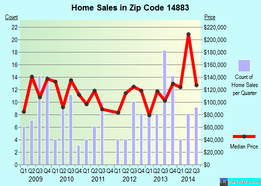 Zip code 14883 (Spencer, New York) real estate house value trends
