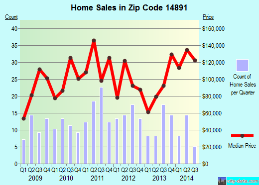 Zip code 14891 (Watkins Glen, New York) real estate house value trends