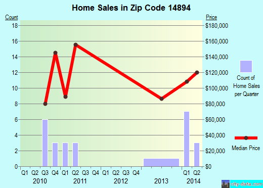 Zip code 14894 (Wellsburg, New York) real estate house value trends