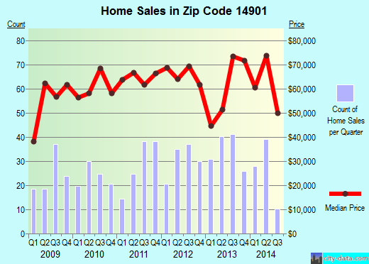 Zip code 14901 (Elmira, New York) real estate house value trends