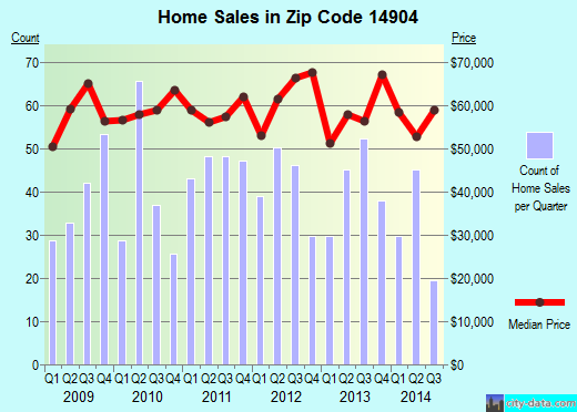 Zip code 14904 (ELMIRA, New York) real estate house value trends
