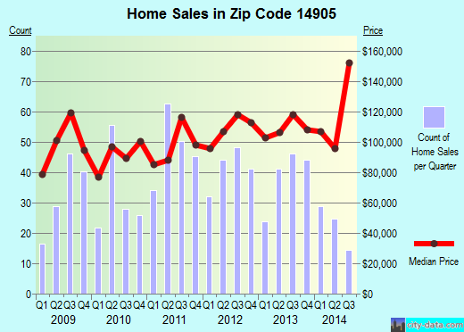 Zip code 14905 (ELMIRA, New York) real estate house value trends