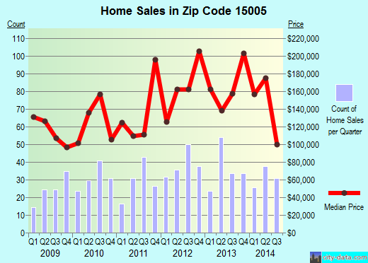 Zip code 15005 (Baden, PA) real estate house value trends
