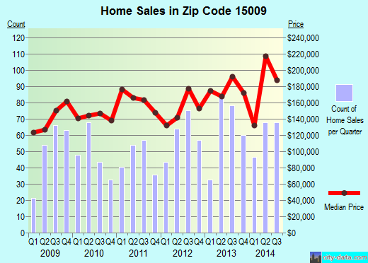 Zip code 15009 (Industry, Pennsylvania) real estate house value trends