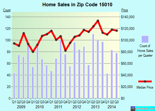 Zip code 15010 (Big Beaver, Pennsylvania) real estate house value trends