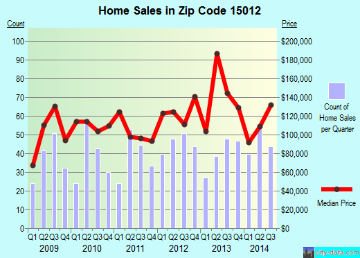 Zip code 15012 (Belle Vernon, PA) real estate house value trends