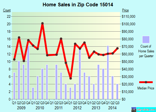 Zip code 15014 (Brackenridge, PA) real estate house value trends
