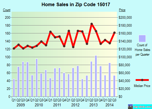 Zip code 15017 (Bridgeville, Pennsylvania) real estate house value trends