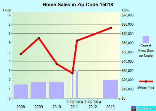 Zip code 15018 (, Pennsylvania) real estate house value trends