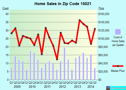 Zip code 15021 (Burgettstown, Pennsylvania) real estate house value trends