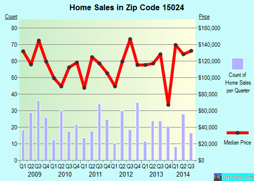 Zip code 15024 (Cheswick, PA) real estate house value trends