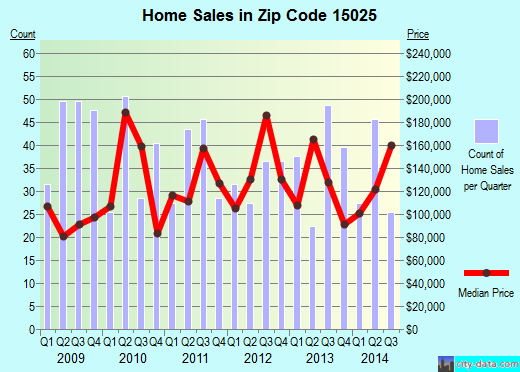 Zip code 15025 (Clairton, PA) real estate house value trends
