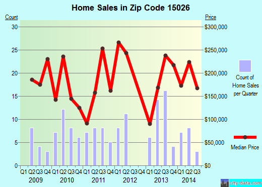 Zip code 15026 (, Pennsylvania) real estate house value trends