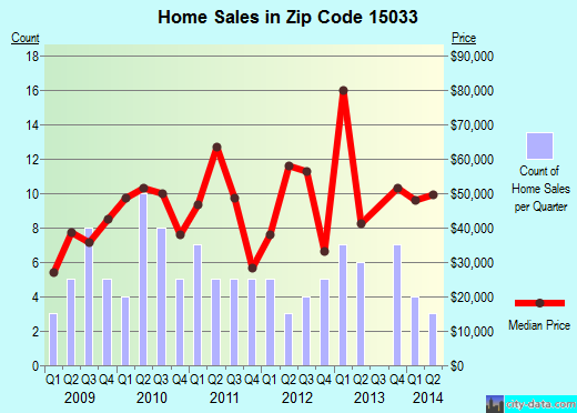 Zip code 15033 (Donora, Pennsylvania) real estate house value trends