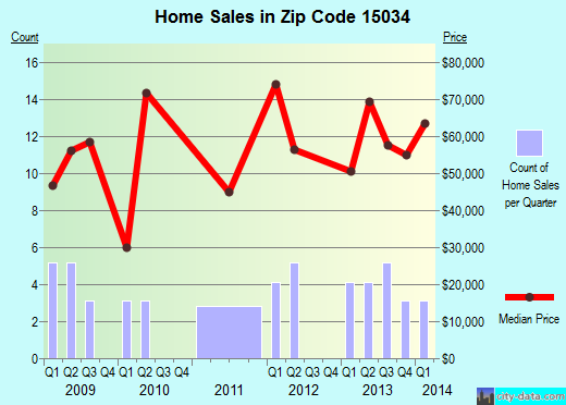 Zip code 15034 (Dravosburg, PA) real estate house value trends