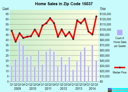 Zip code 15037 (Elizabeth, PA) real estate house value trends