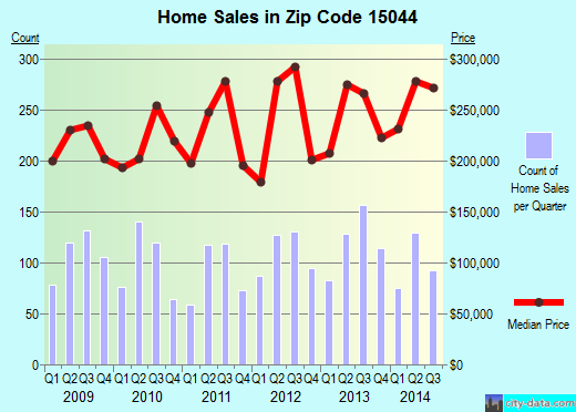 Zip code 15044 (, Pennsylvania) real estate house value trends