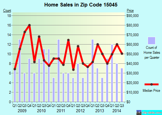 Zip code 15045 (Glassport, Pennsylvania) real estate house value trends